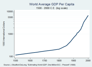 World_GDP_Per_Capita_1500_to_2000,_Log_Scale