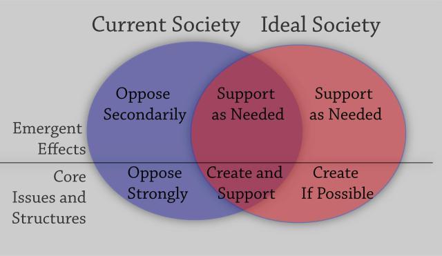 SocietyOverlap2